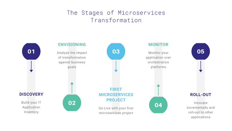Stages of Microservices Transformation Journey