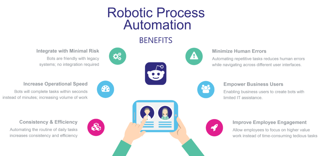 What is RPA - Benefits of Robotic Process Automation